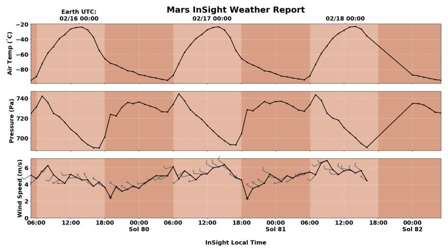 3-dniowy wykres warunków pogodowych na Marsie /NASA/JPL-Caltech/Cornell/CAB /Materiały prasowe