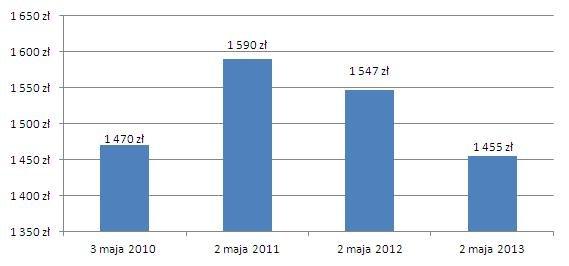 * 300 tys. zł na 30 lat z marżą 3 proc. /Open Finance