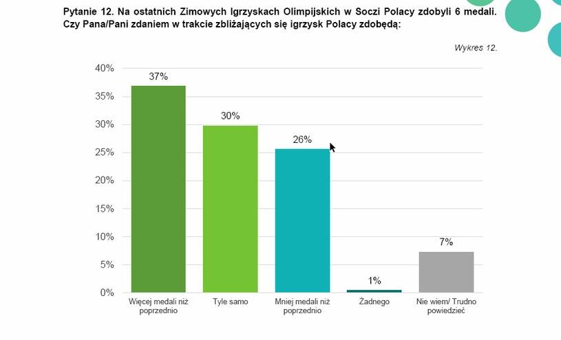 37 procent ankietowanych uważa, że Polacy zdobędą w Pjongczangu więcej medali niż w Soczi /INTERIA.PL/Informacja prasowa