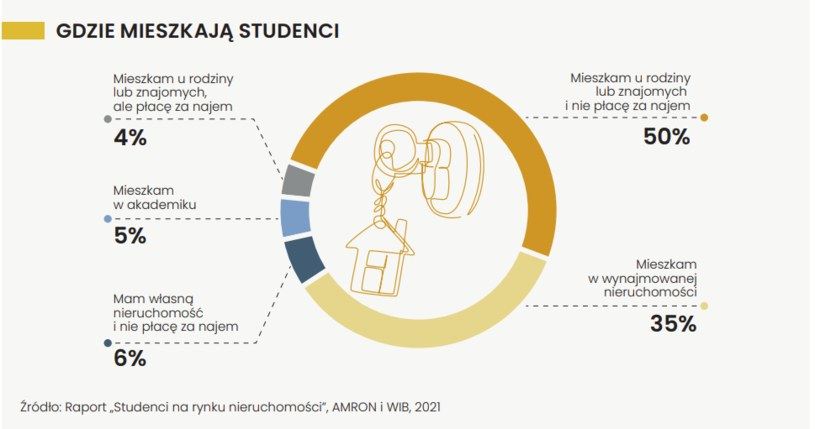 44%  studentów płaci za lokum na studiach /RAPORT  Warszawskiego Instytutu Bankowości  i Związku Banków Polskich Portfel Studenta Edycja VI, wrzesień 2021 r /materiały prasowe
