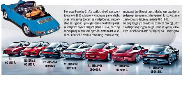 49 lat ewolucji Porsche 911 Targa /Motor