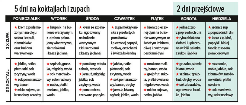 7-dniowy plan diety /Olivia