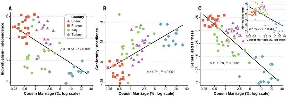 """(A) indiwidualizm-niezależność, (B) konformizm-posłuszeństwo (C) sprawiedliwość-zaufanie w zależności od procentowego udziału małżeństw między kuzynami /""""The Church, Intensive Kinship, and Global Psychological Variation,"""" Jonathan F. Schulz, Duman Bahrami-Rad, Jonathan P. Beauchamp i Joseph Henrich /Materiały prasowe"""