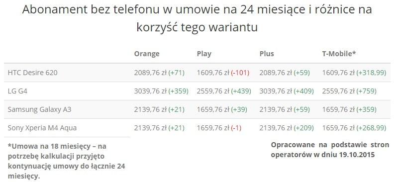 Abonament bez telefonu w umowie na 24 miesiące i różnice na korzyść tego wariantu /Komórkomat.pl