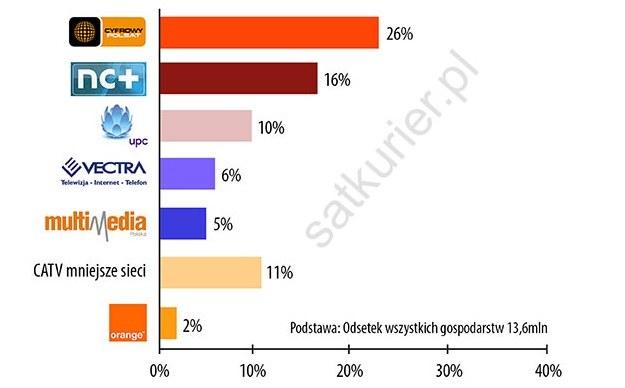 Abonenci w Polsce - które platformy są najpopularniejsze /SatKurier