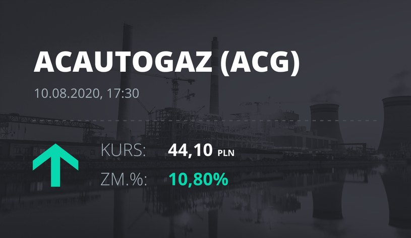 AC (ACG): notowania akcji z 10 sierpnia 2020 roku