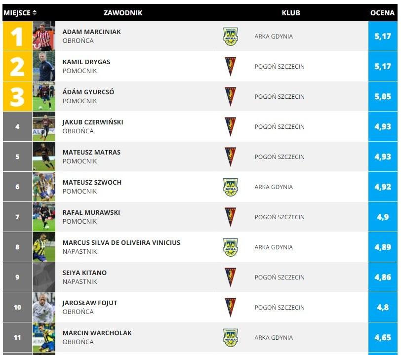 Adam Marciniak wygrał ranking Ekstraklasy 6. kolejki /