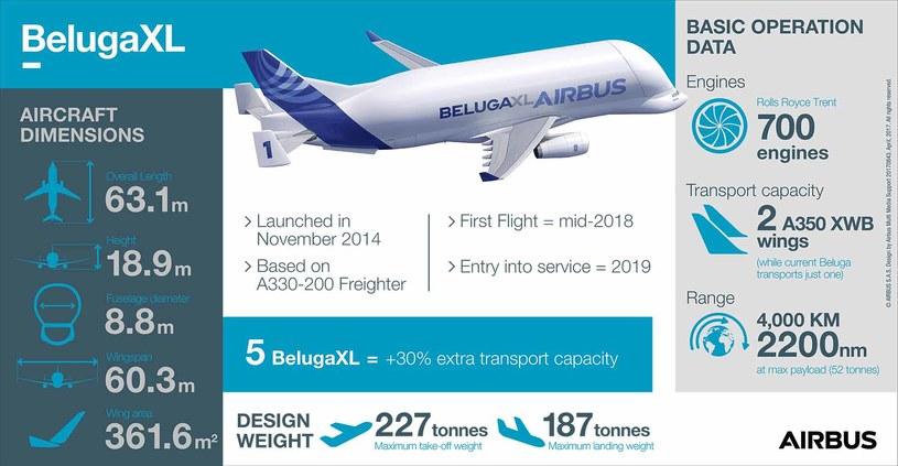 Airbus Beluga XL w liczbach /materiały prasowe