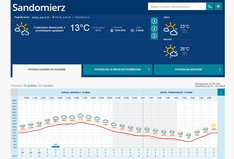 Aktualna prognoza pogody dla Sandomierza. /INTERIA.PL