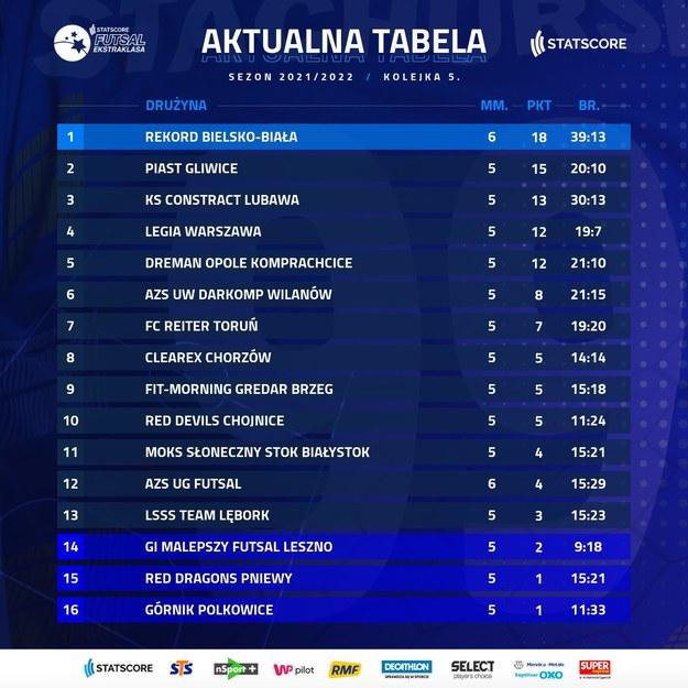 Aktualna tabela STATSCORE Futsal Ekstraklasy /