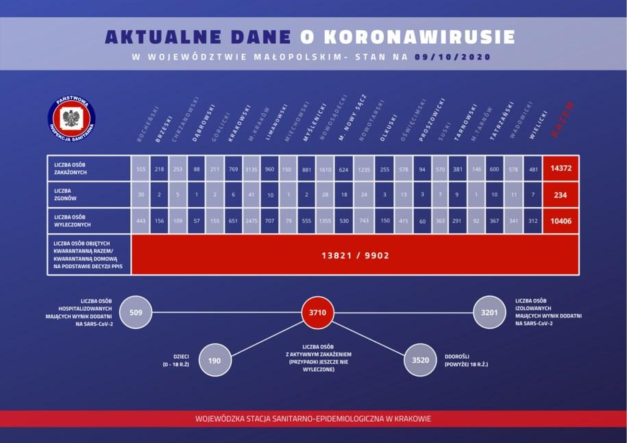 Aktualne dane dot. sytuacji epidemiologicznej w Krakowie /WSSE KRAKÓW /Materiały prasowe