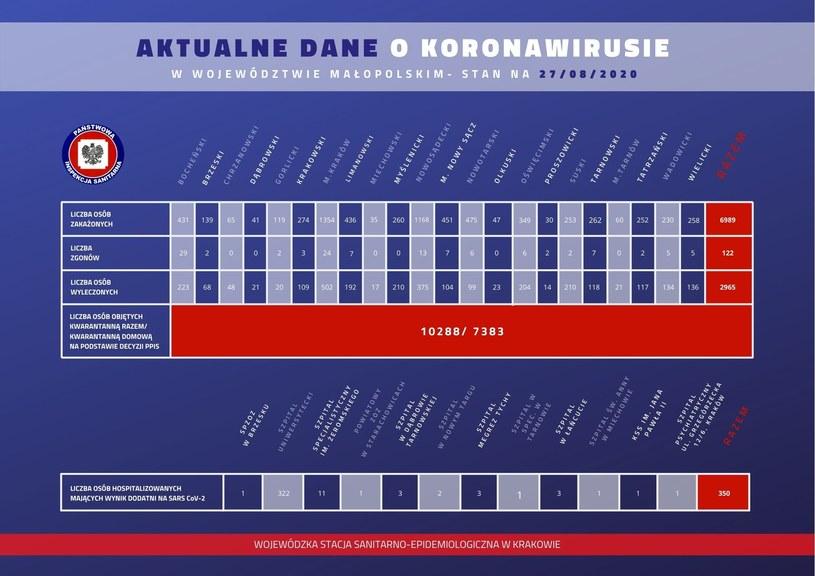 Aktualne dane o koronawirusie z Małopolski; źródło WSSE w Krakowie /