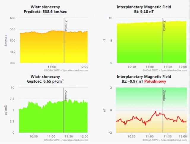 Aktualne wskaźniki pola magnetycznego Ziemi /materiały prasowe