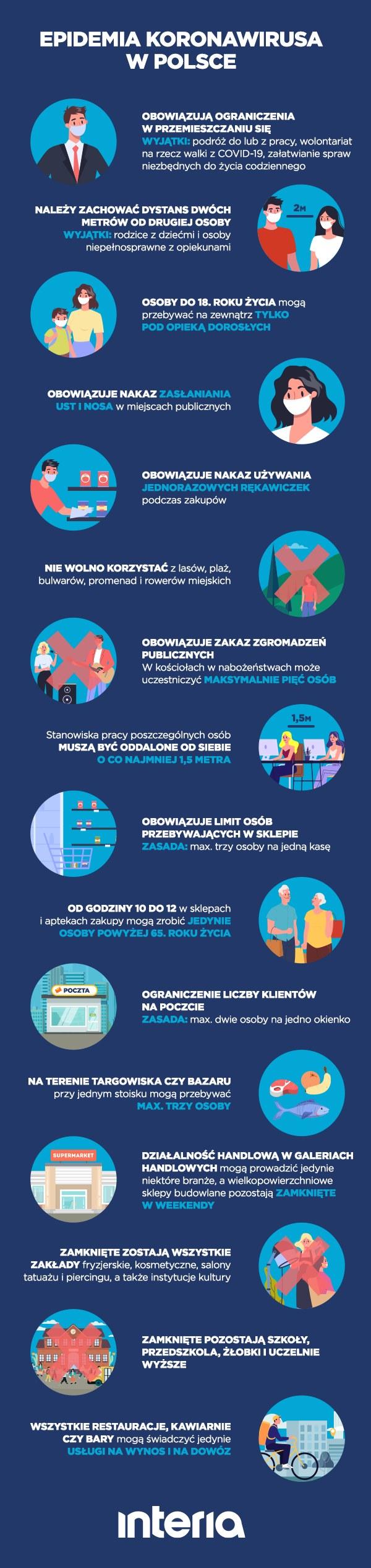 Aktualne zasady i ograniczenia /INTERIA.PL