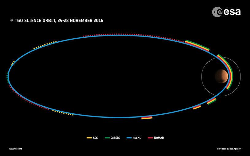 Aktywność sondt TGO podczas okrążania Marsa 24-28 listopada /materiały prasowe