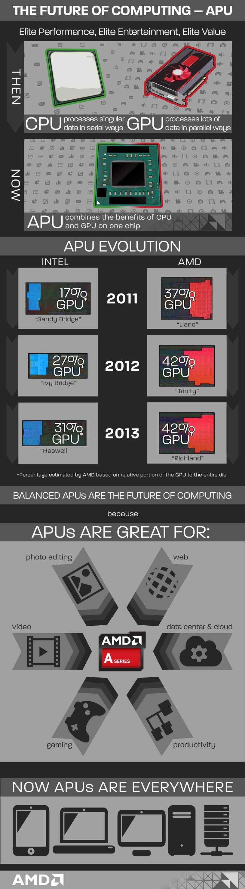 AMD APU /materiały prasowe