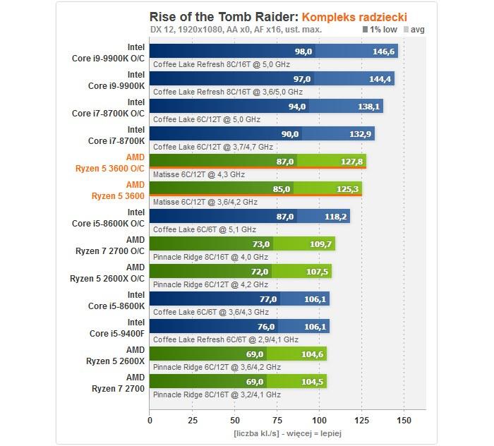 AMD Ryzen 5 3600 /ITHardware.pl