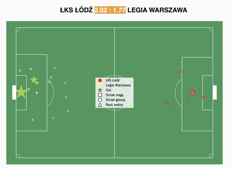 Analiza Expected Goals z meczu ŁKS - Legia Warszawa /Michał Jaroń /