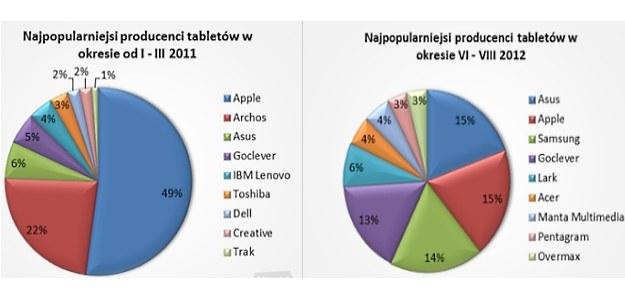 Analiza przeprowadzona przez Ceneo.pl wyraźnie pokazuje, że iPad stracił popularność kosztem innych /materiały prasowe