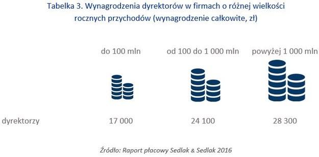 /wynagrodzenia.pl
