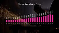 """""""Szczerze o pieniądzach"""": Płaca minimalna"""