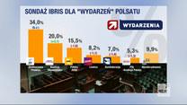 """""""Wydarzenia"""": KO wyprzedza Hołownię. Czy to """"efekt Tuska""""? Najnowszy sondaż IBRiS"""