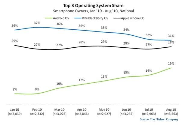 Android ma szansę być numerem jeden /materiały prasowe