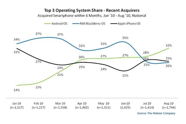 Android wyprzedził konkurencyjne platformy ? BlackBerry i iPhone'a /materiały prasowe