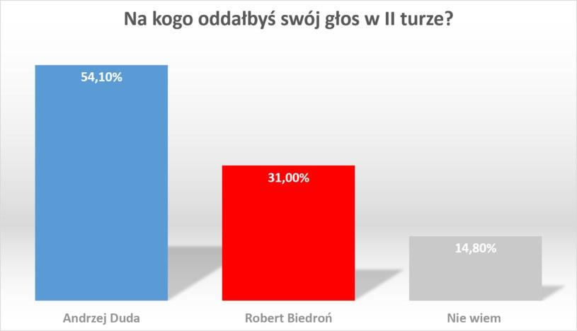 Andrzej Duda kontra Robert Biedroń /RMF FM