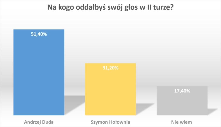 Andrzej Duda kontra Szymon Hołownia /RMF FM