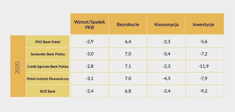 Ankieta Interii. Prognozy ekonomistów na 2020 r. (w proc.) /