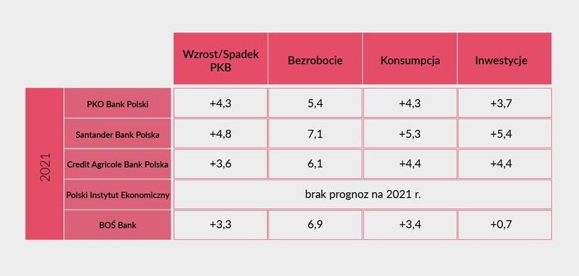 Ankieta Interii. Prognozy ekonomistów na 2021 r. (w proc.) /