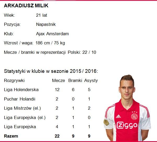 Arkadiusz Milik. Infografika. /INTERIA.PL