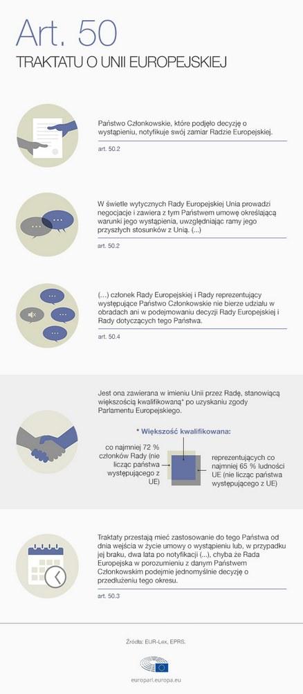 Art. 50 Traktatu Lizbońskiego wchodzi w życie, fot. PE /