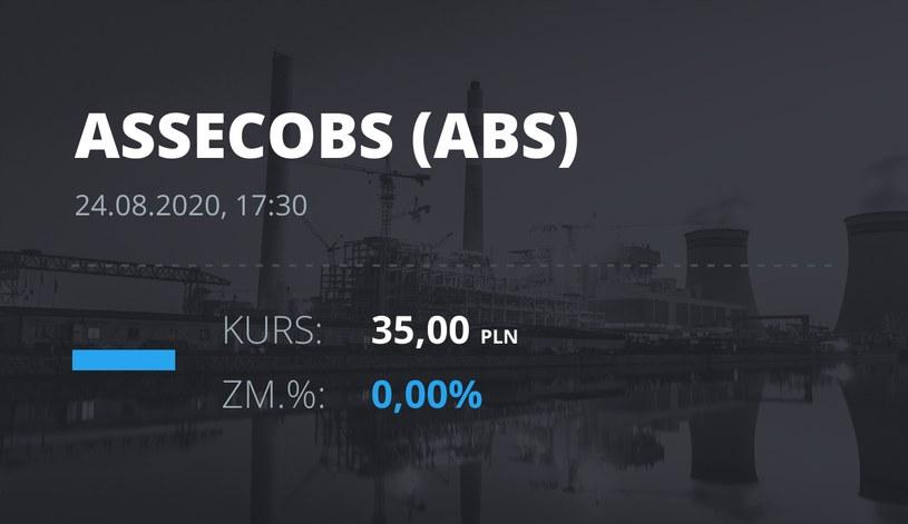 Asseco BS (ABS): notowania akcji z 24 sierpnia 2020 roku