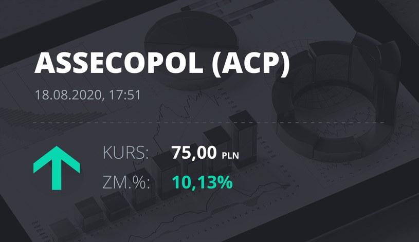 Asseco Poland (ACP): notowania akcji z 18 sierpnia 2020 roku