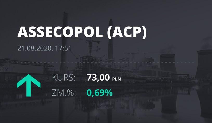 Asseco Poland (ACP): notowania akcji z 21 sierpnia 2020 roku