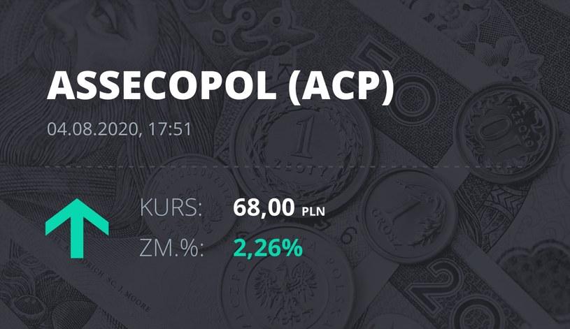 Asseco Poland (ACP): notowania akcji z 4 sierpnia 2020 roku
