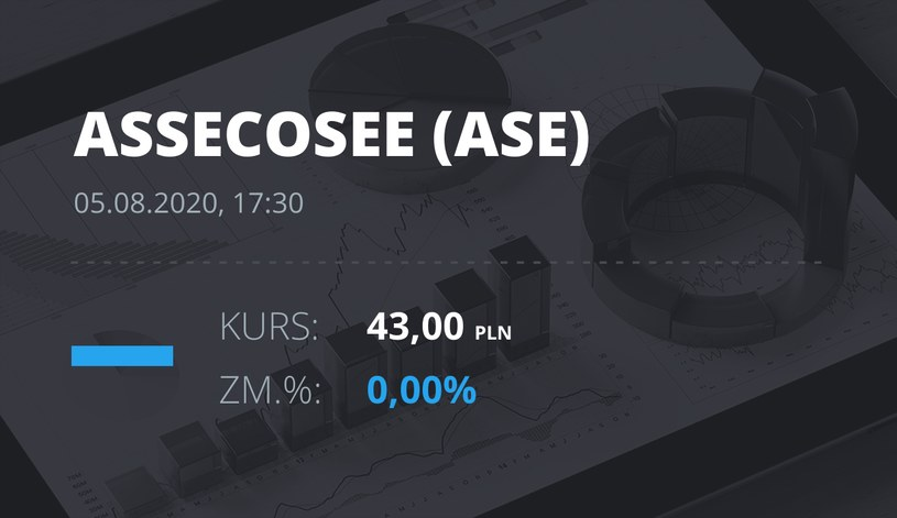 Asseco SEE (ASE): notowania akcji z 5 sierpnia 2020 roku