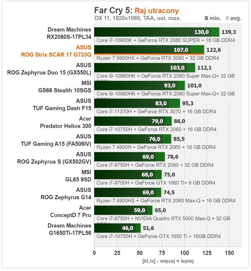 ASUS ROG Strix SCAR 17 G733Q /ITHardware.pl