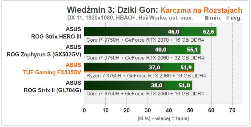 Asus /ITHardware.pl