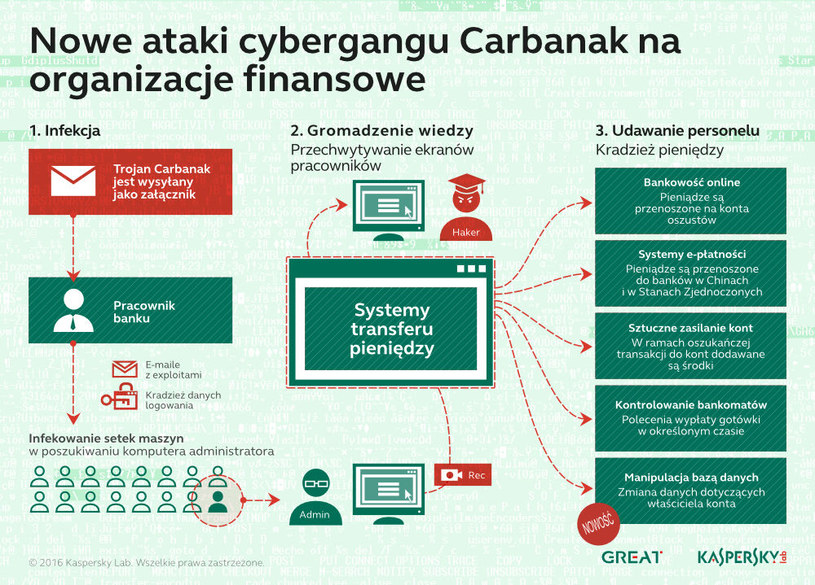 Ataki cybergangu Carbank /materiały prasowe