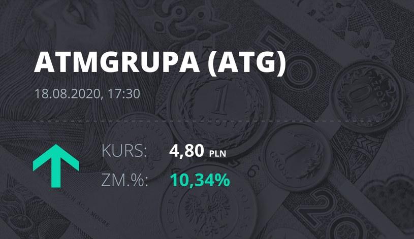 ATM Grupa (ATG): notowania akcji z 18 sierpnia 2020 roku
