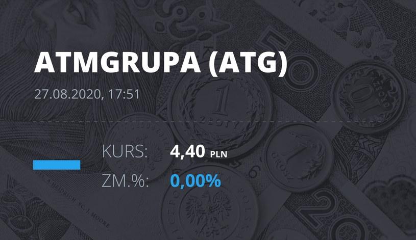 ATM Grupa (ATG): notowania akcji z 27 sierpnia 2020 roku
