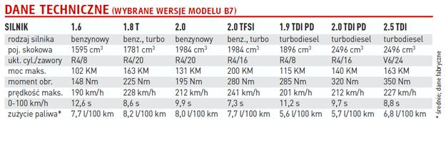Audi A4 B7 /Auto Moto