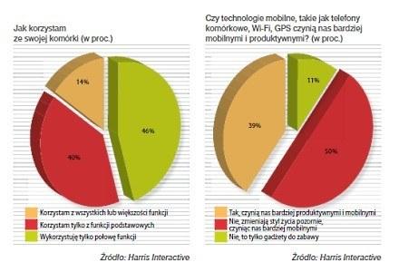 Badania Harris Interactive dotyczące wykorzystania telefonów komórkowych /Twoja Komórka