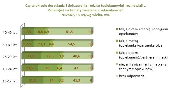 Badania Seksualności Polaków /materiały prasowe