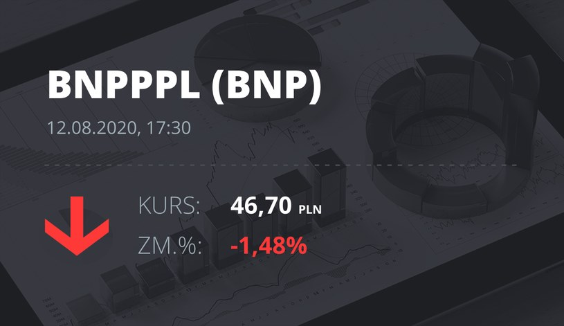 Bank BNP Paribas (BNP): notowania akcji z 12 sierpnia 2020 roku