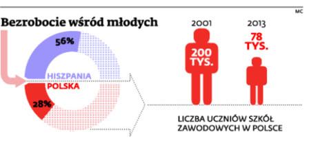 Bezrobocie wśród młodych /Dziennik Gazeta Prawna