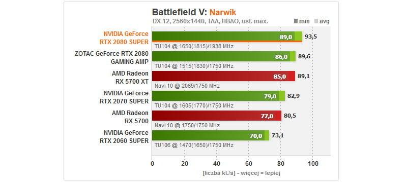 BFV - wydajność /ITHardware.pl